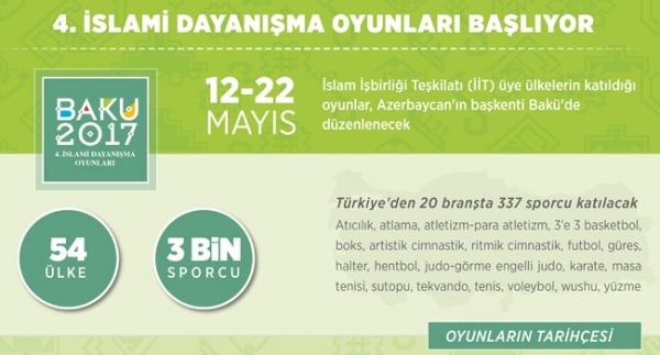 4. İslami Dayanışma Oyunları başlıyor